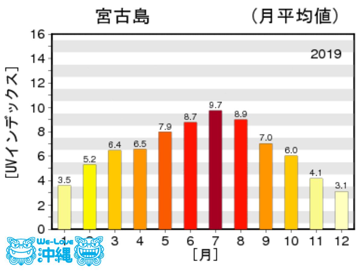 沖縄県宮古島市の2019年1年間の紫外線量グラフ