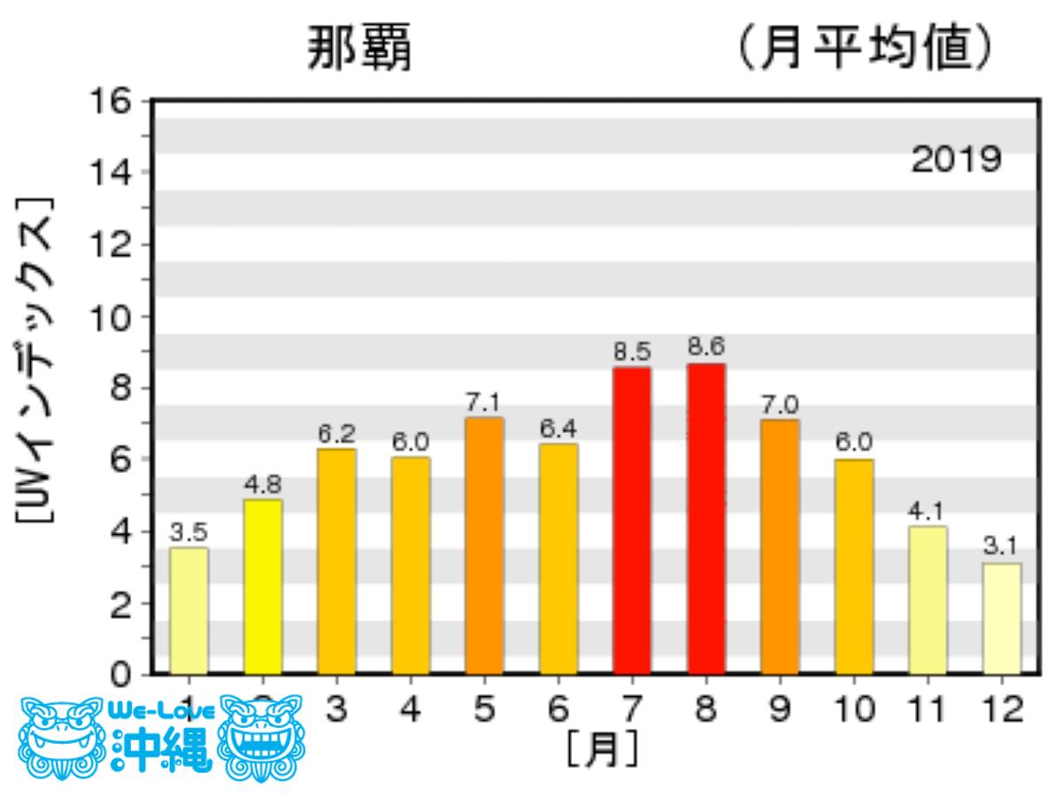 沖縄県那覇市の2019年1年間の紫外線量グラフ