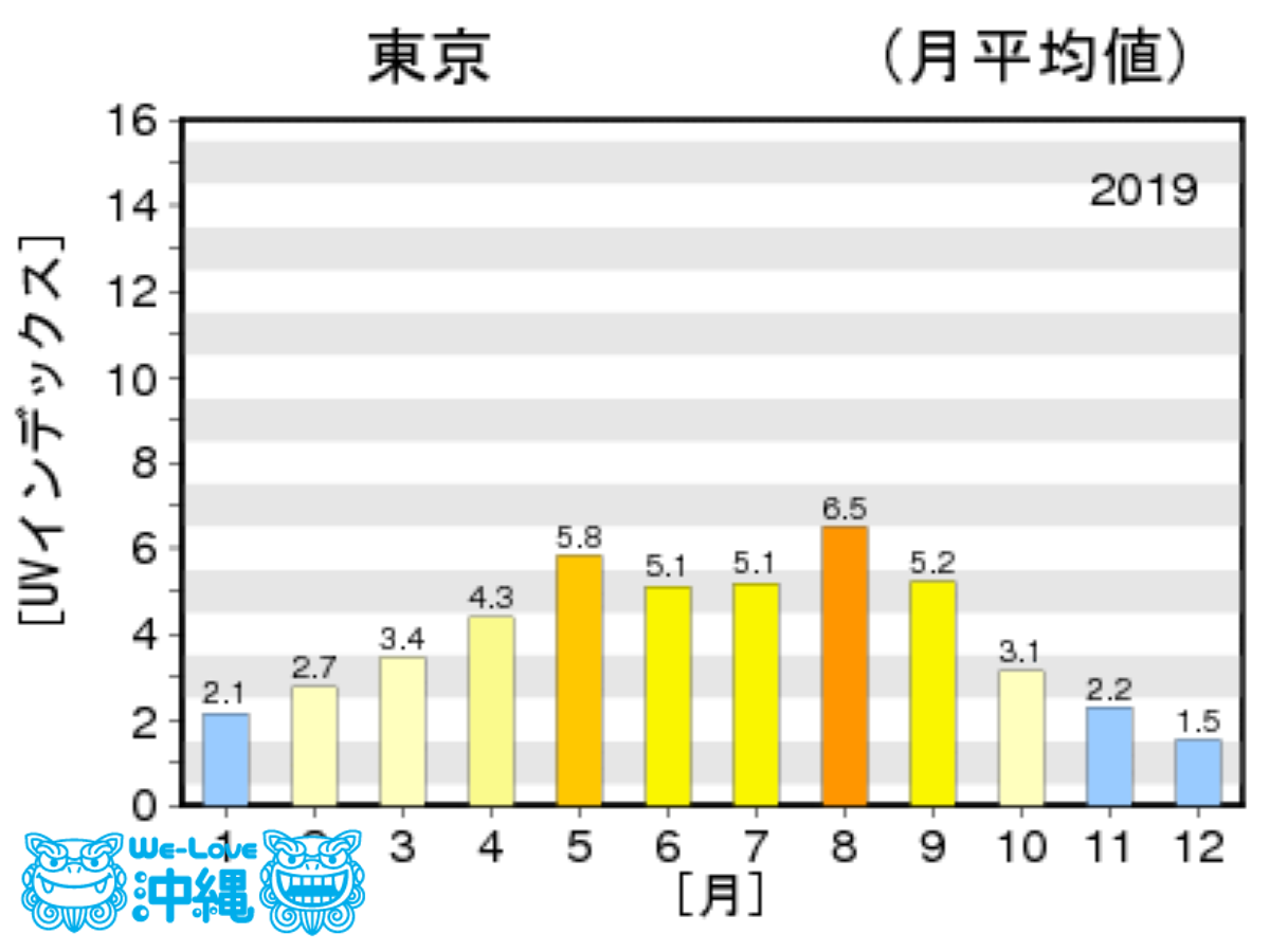 東京都の2019年1年間の紫外線量グラフ